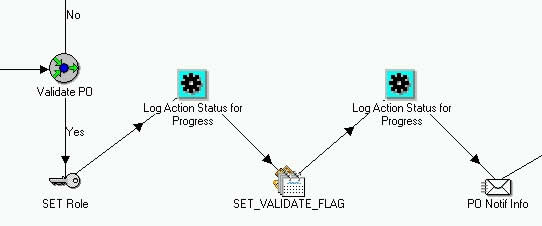 Definition of workflow after having re-used WF function